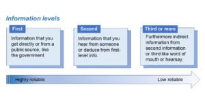 information levels